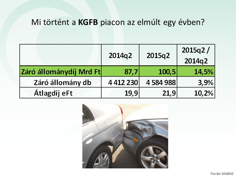 Mi történt a KGFB piacon az elmúlt egy évben Forrás: MABISZ
