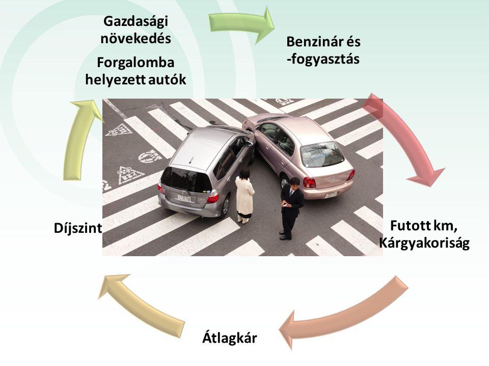 Benzinár és -fogyasztás Futott km, Kárgyakoriság Átlagkár Díjszint Gazdasági növekedés Forgalomba helyezett autók