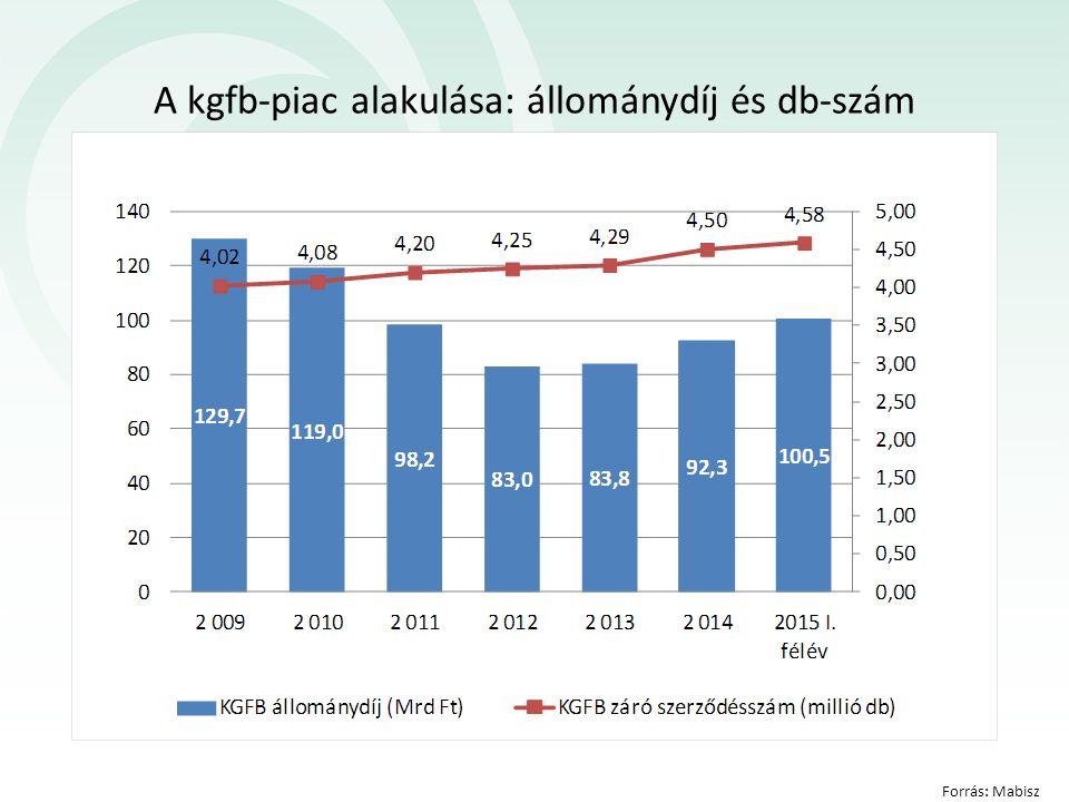 A kgfb-piac alakulása: állománydíj és db-szám Forrás: Mabisz