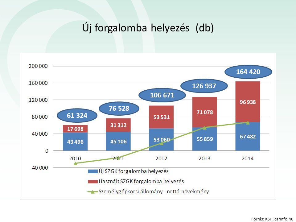 Új forgalomba helyezés (db) 61 324 76 528 106 671 126 937 164 420 Forrás: KSH, carinfo.hu