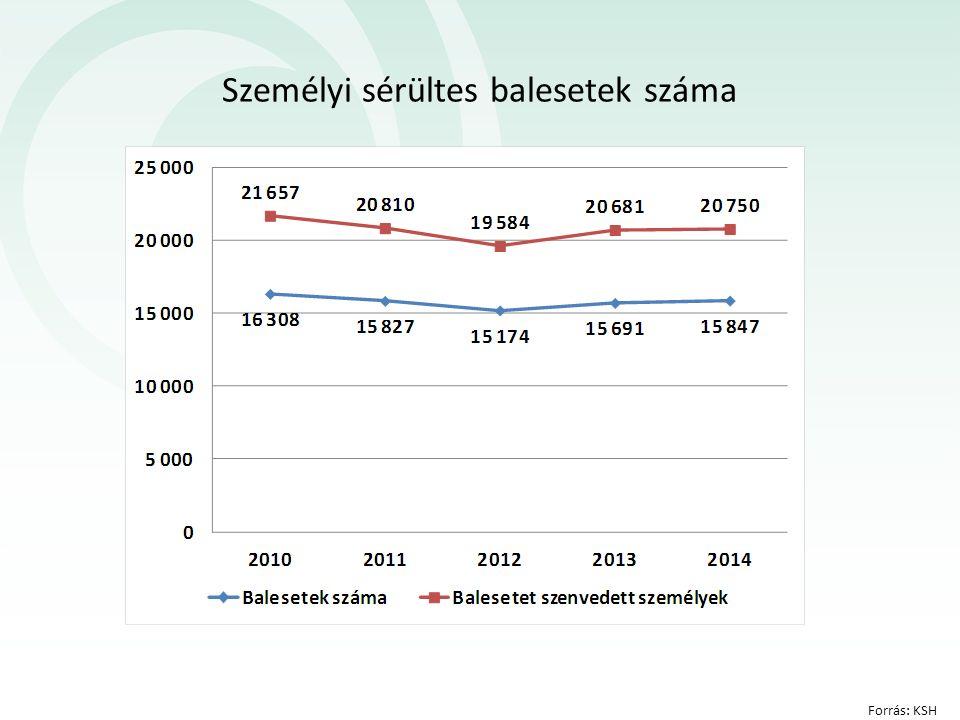 Személyi sérültes balesetek száma Forrás: KSH