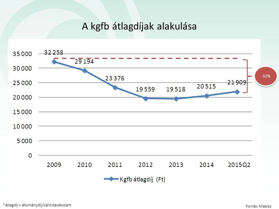 A kgfb átlagdíjak alakulása Forrás: Mabisz *átlagdíj = állománydíj/záró darabszám -32%