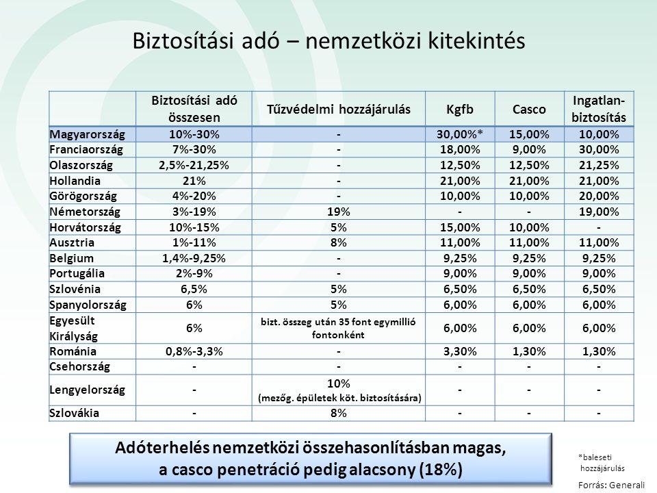 Biztosítási adó ‒ nemzetközi kitekintés Forrás: Generali Biztosítási adó összesen Tűzvédelmi hozzájárulásKgfbCasco Ingatlan- biztosítás Magyarország10%-30%-30,00%*15,00%10,00% Franciaország7%-30%-18,00%9,00%30,00% Olaszország2,5%-21,25%-12,50% 21,25% Hollandia21%-21,00% Görögország4%-20%-10,00% 20,00% Németország3%-19%19%--19,00% Horvátország10%-15%5%15,00%10,00%- Ausztria1%-11%8%11,00% Belgium1,4%-9,25%-9,25% Portugália2%-9%-9,00% Szlovénia6,5%5%6,50% Spanyolország6%5%6,00% Egyesült Királyság 6% bizt.