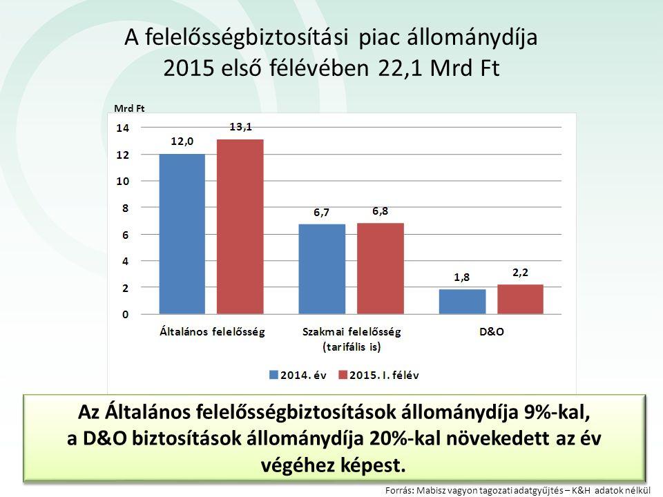 A felelősségbiztosítási piac állománydíja 2015 első félévében 22,1 Mrd Ft Forrás: Mabisz vagyon tagozati adatgyűjtés – K&H adatok nélkül Az Általános felelősségbiztosítások állománydíja 9%-kal, a D&O biztosítások állománydíja 20%-kal növekedett az év végéhez képest.