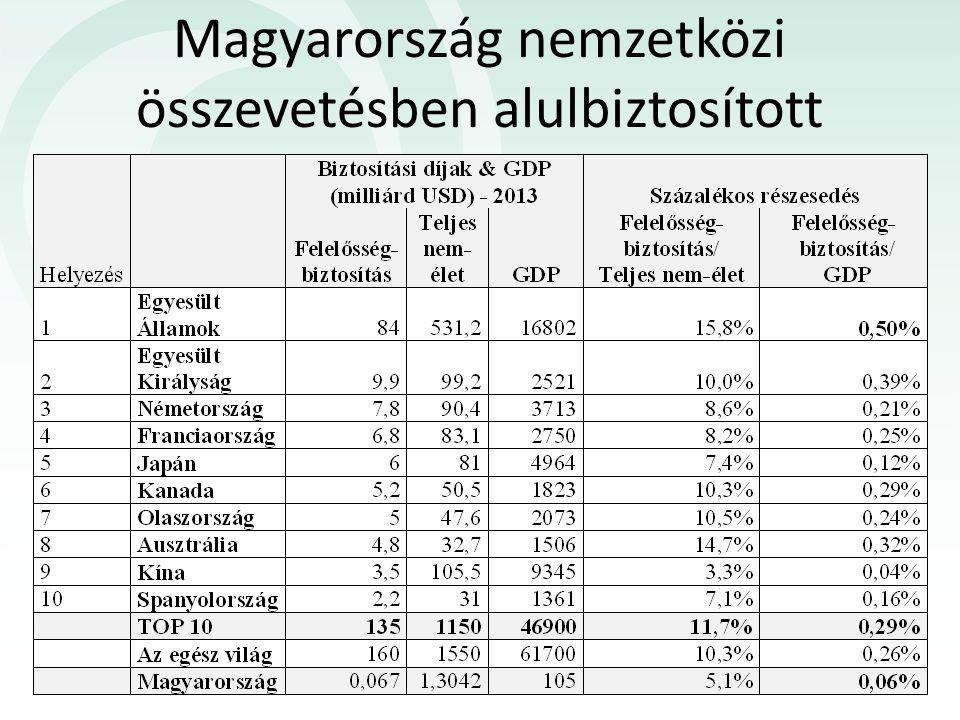 Magyarország nemzetközi összevetésben alulbiztosított