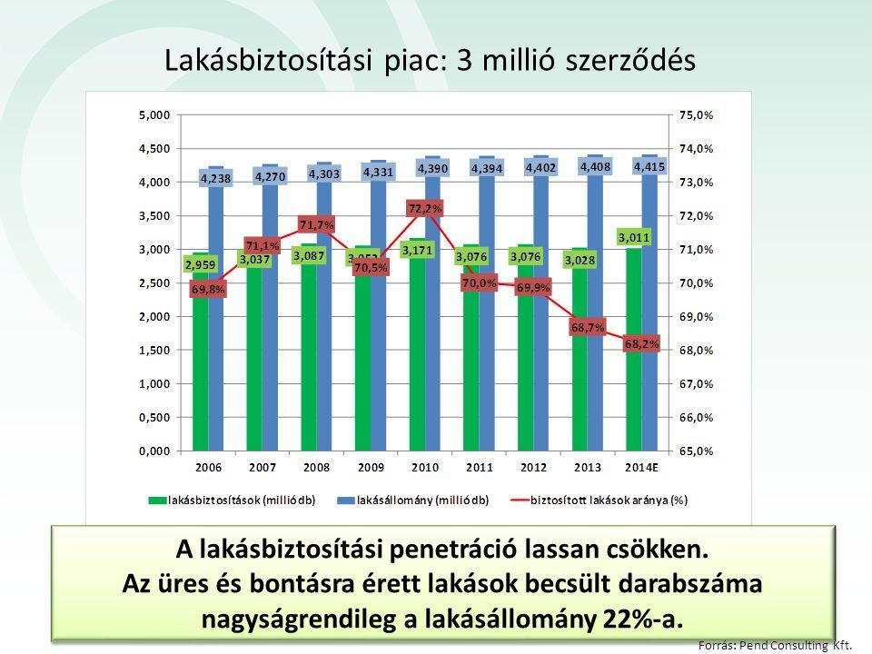 Lakásbiztosítási piac: 3 millió szerződés A lakásbiztosítási penetráció lassan csökken. Az üres és bontásra érett lakások becsült darabszáma nagyságre