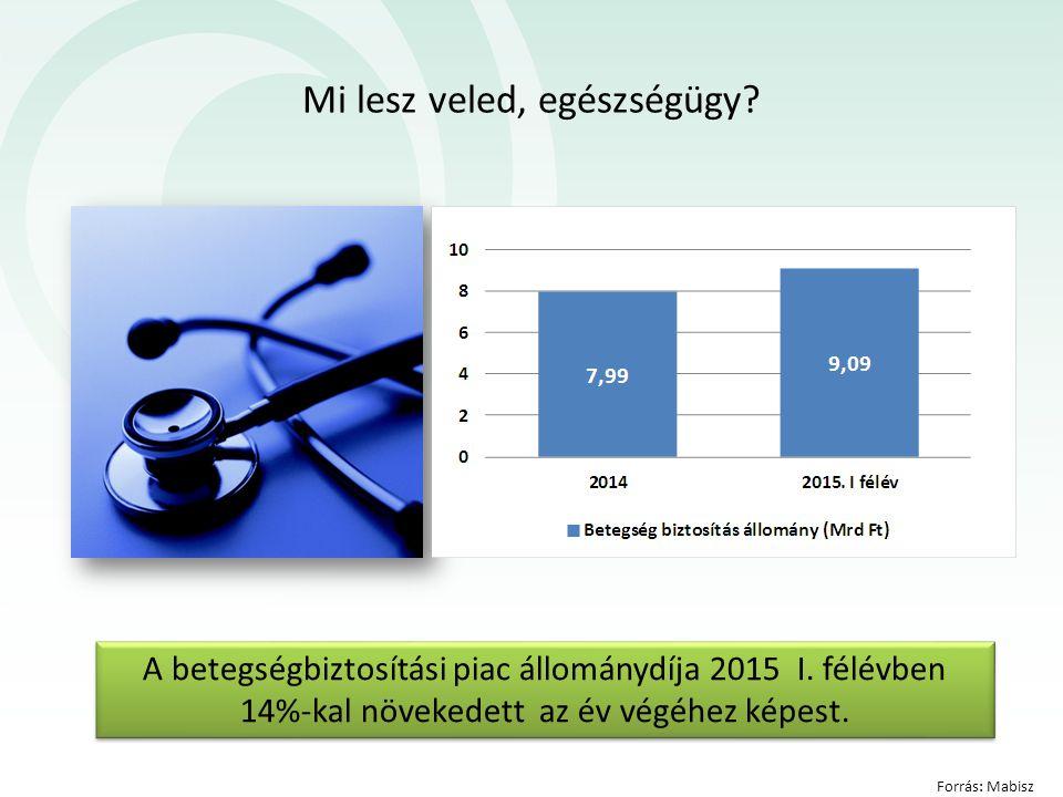 Mi lesz veled, egészségügy? A betegségbiztosítási piac állománydíja 2015 I. félévben 14%-kal növekedett az év végéhez képest. Forrás: Mabisz