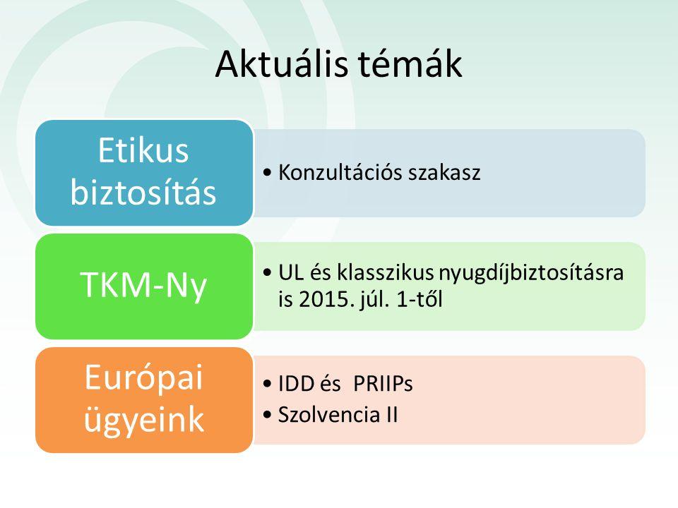 Aktuális témák Konzultációs szakasz Etikus biztosítás UL és klasszikus nyugdíjbiztosításra is 2015. júl. 1-től TKM-Ny IDD és PRIIPs Szolvencia II Euró