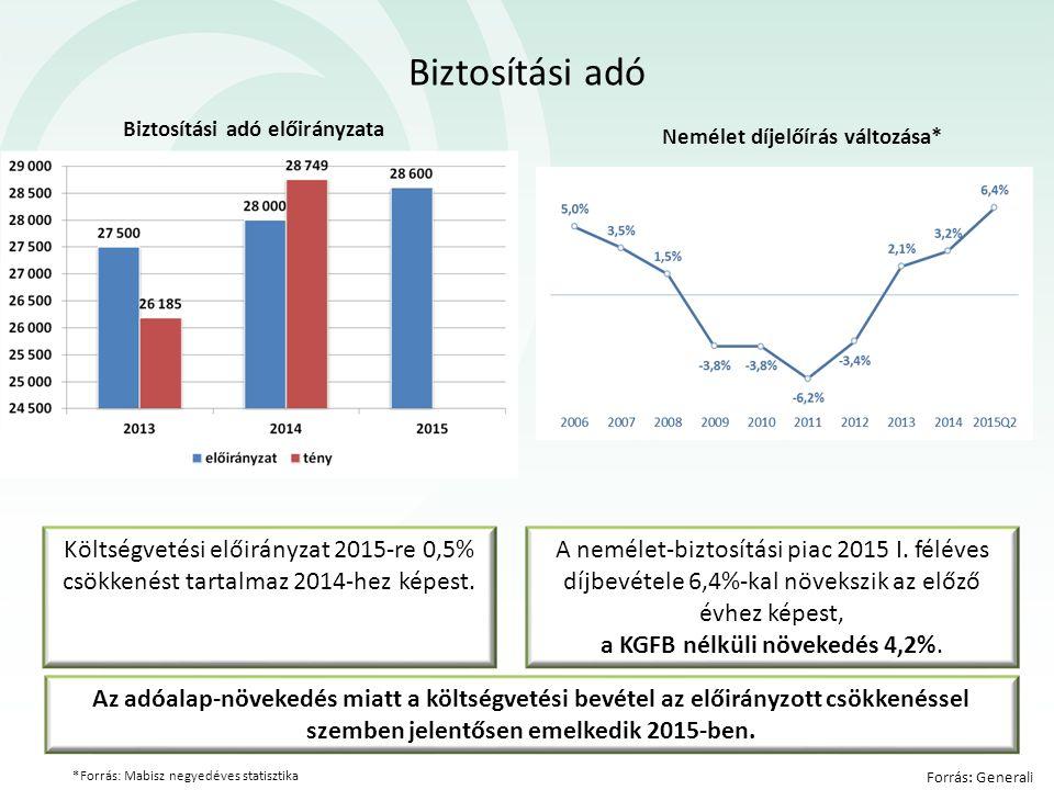 Biztosítási adó *Forrás: Mabisz negyedéves statisztika Forrás: Generali Költségvetési előirányzat 2015-re 0,5% csökkenést tartalmaz 2014-hez képest.