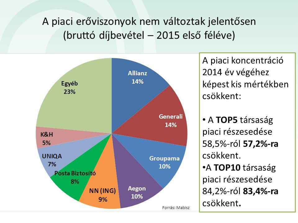 A kgfb átlagdíjak alakulása Forrás: Mabisz *átlagdíj = állománydíj/záró darabszám