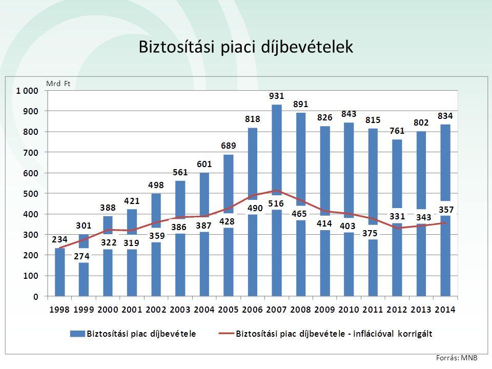 Forrás: Mabisz Biztosítási piaci díjbevételek alakulása áganként 444 436 414 419 453