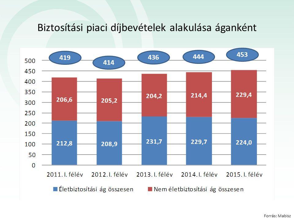 Lakásbiztosítási piac: 3 millió szerződés A lakásbiztosítási penetráció lassan csökken.