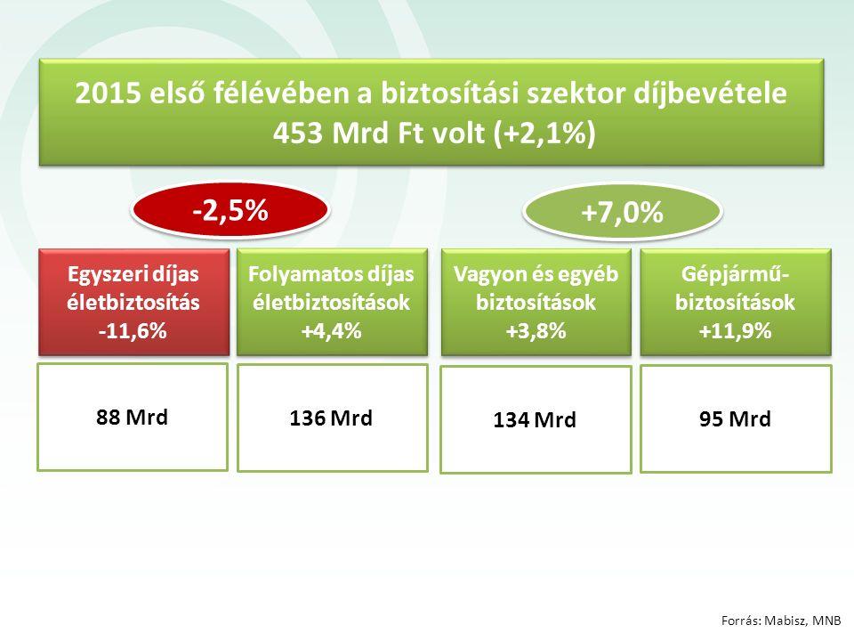 95 Mrd 2015 első félévében a biztosítási szektor díjbevétele 453 Mrd Ft volt (+2,1%) Vagyon és egyéb biztosítások +3,8% 88 Mrd 136 Mrd 134 Mrd Forrás: Mabisz, MNB +7,0% Gépjármű- biztosítások +11,9% Folyamatos díjas életbiztosítások +4,4% Egyszeri díjas életbiztosítás -11,6% -2,5%