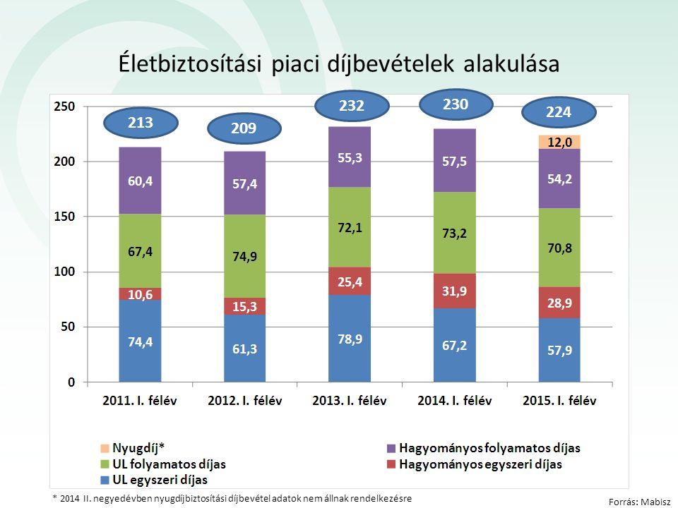 Forrás: Mabisz Életbiztosítási piaci díjbevételek alakulása 230 232 209 213 224 * 2014 II. negyedévben nyugdíjbiztosítási díjbevétel adatok nem állnak