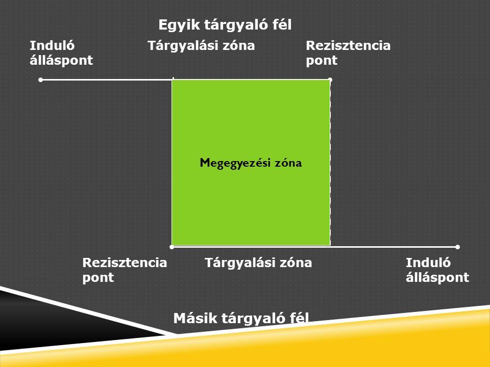 Induló álláspont Induló álláspont Rezisztencia pont Rezisztencia pont Másik tárgyaló fél Egyik tárgyaló fél Tárgyalási zóna Megegyezési zóna