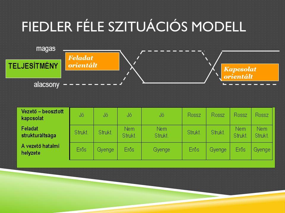 FIEDLER FÉLE SZITUÁCIÓS MODELL alacsony magas TELJESÍTMÉNY Feladat orientált Kapcsolat orientált