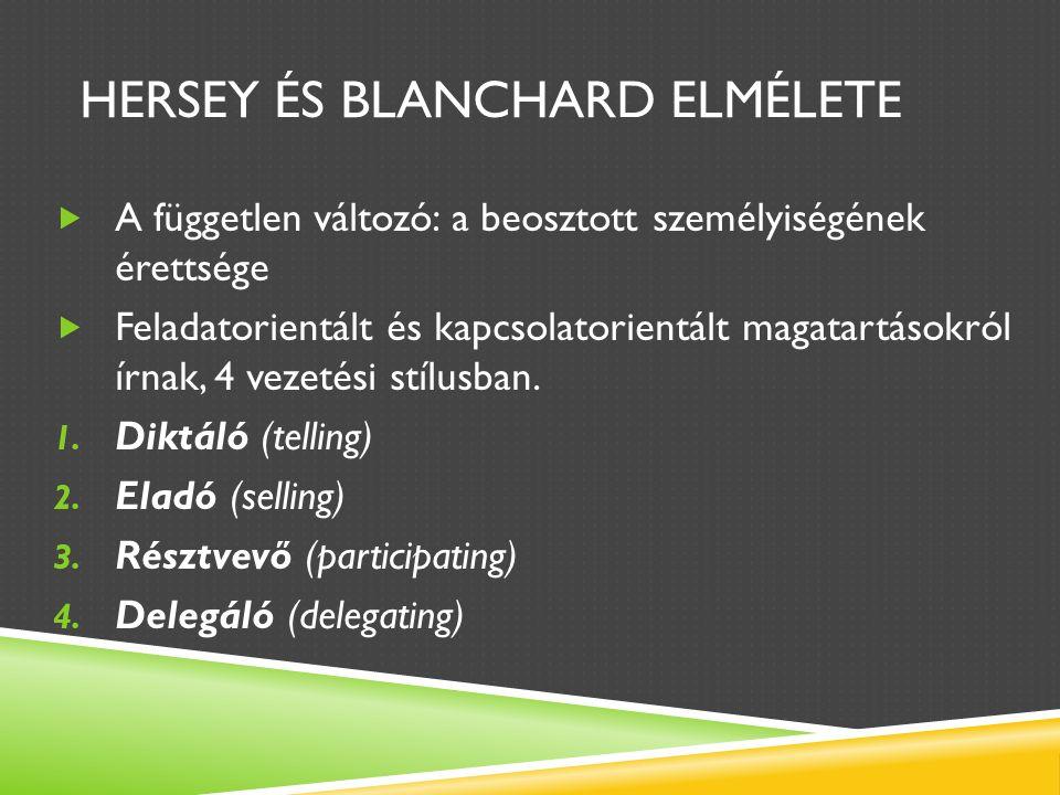 HERSEY ÉS BLANCHARD ELMÉLETE  A független változó: a beosztott személyiségének érettsége  Feladatorientált és kapcsolatorientált magatartásokról írnak, 4 vezetési stílusban.