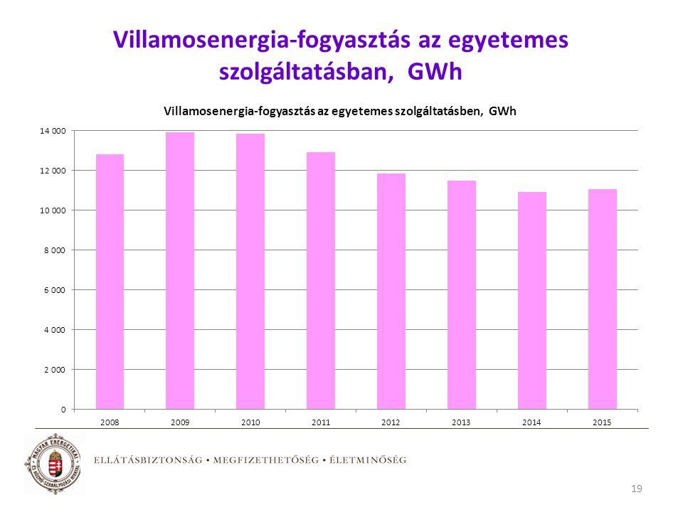 Villamosenergia-fogyasztás az egyetemes szolgáltatásban, GWh 19