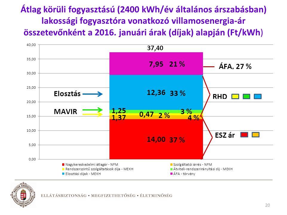 Átlag körüli fogyasztású (2400 kWh/év általános árszabásban) lakossági fogyasztóra vonatkozó villamosenergia-ár összetevőnként a 2016.