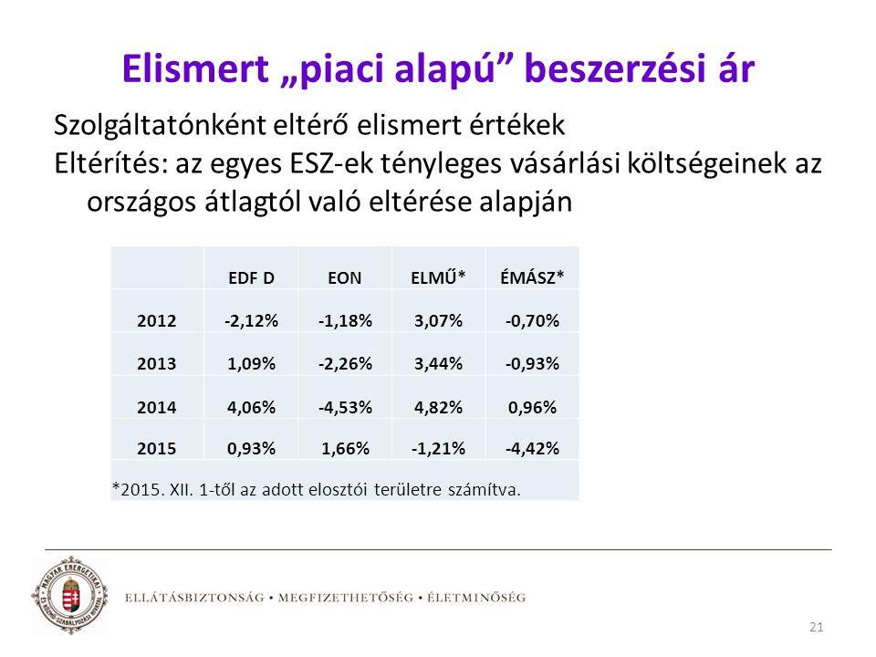 """Elismert """"piaci alapú beszerzési ár Szolgáltatónként eltérő elismert értékek Eltérítés: az egyes ESZ-ek tényleges vásárlási költségeinek az országos átlagtól való eltérése alapján EDF DEONELMŰ*ÉMÁSZ* 2012-2,12%-1,18%3,07%-0,70% 20131,09%-2,26%3,44%-0,93% 20144,06%-4,53%4,82%0,96% 20150,93%1,66%-1,21%-4,42% *2015."""