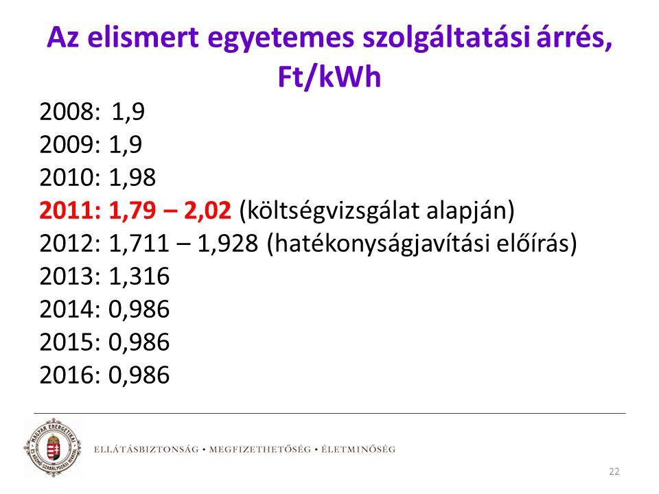 Az elismert egyetemes szolgáltatási árrés, Ft/kWh 2008: 1,9 2009: 1,9 2010: 1,98 2011: 1,79 – 2,02 (költségvizsgálat alapján) 2012: 1,711 – 1,928 (hatékonyságjavítási előírás) 2013: 1,316 2014: 0,986 2015: 0,986 2016: 0,986 22