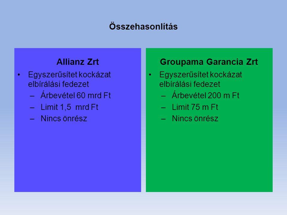 Összehasonlítás Allianz Zrt Egyszerűsítet kockázat elbírálási fedezet –Árbevétel 60 mrd Ft –Limit 1,5 mrd Ft –Nincs önrész Groupama Garancia Zrt Egyszerűsítet kockázat elbírálási fedezet –Árbevétel 200 m Ft –Limit 75 m Ft –Nincs önrész