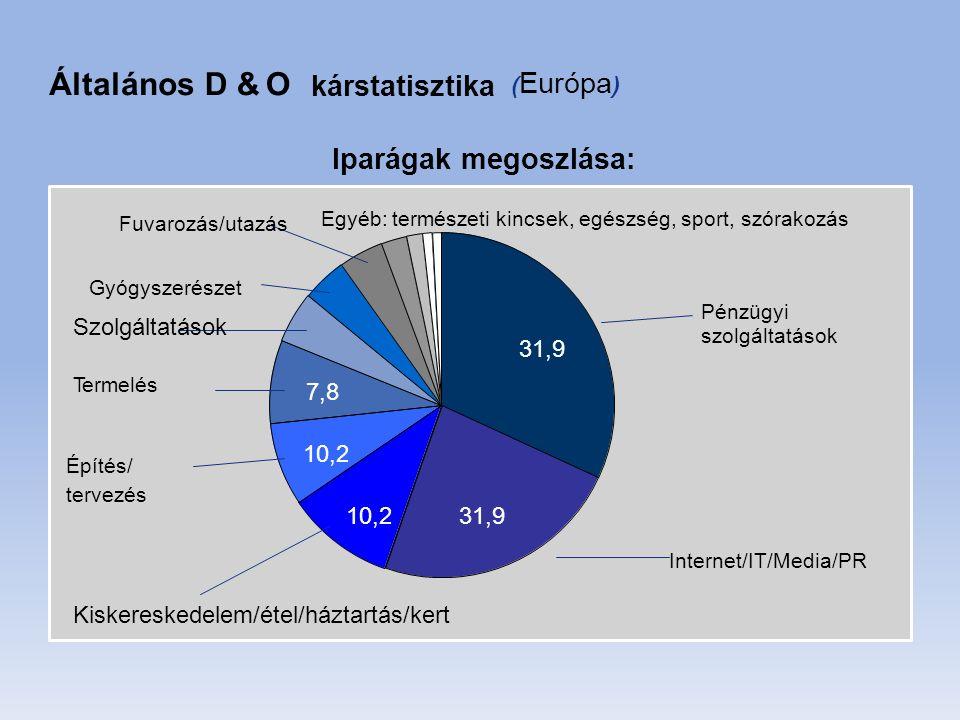 ÁltalánosD &O kárstatisztika ( Európa ) Szolgáltatások szolgáltatások 31,9 10,231,9 Iparágak megoszlása: Fuvarozás/utazás Egyéb: természeti kincsek, egészség, sport, szórakozás Gyógyszerészet Pénzügyi Termelés 7,8 Építés/ 10,2 tervezés Internet/IT/Media/PR Kiskereskedelem/étel/háztartás/kert