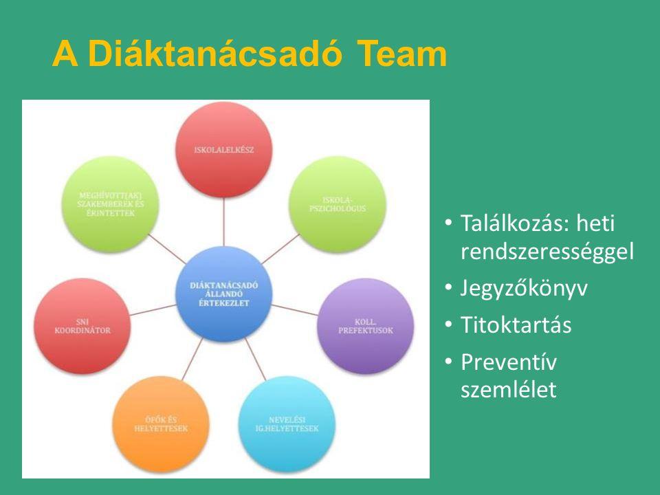 A Diáktanácsadó Team Találkozás: heti rendszerességgel Jegyzőkönyv Titoktartás Preventív szemlélet