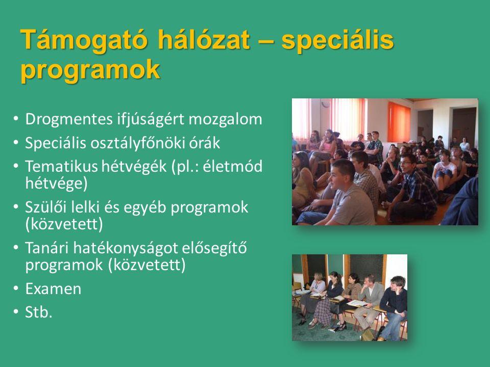 Támogató hálózat – speciális programok Drogmentes ifjúságért mozgalom Speciális osztályfőnöki órák Tematikus hétvégék (pl.: életmód hétvége) Szülői lelki és egyéb programok (közvetett) Tanári hatékonyságot elősegítő programok (közvetett) Examen Stb.