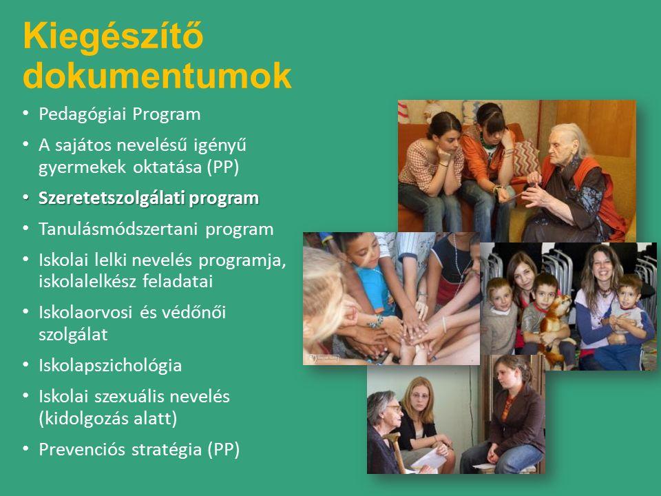 Kiegészítő dokumentumok Pedagógiai Program A sajátos nevelésű igényű gyermekek oktatása (PP) Szeretetszolgálati program Szeretetszolgálati program Tanulásmódszertani program Iskolai lelki nevelés programja, iskolalelkész feladatai Iskolaorvosi és védőnői szolgálat Iskolapszichológia Iskolai szexuális nevelés (kidolgozás alatt) Prevenciós stratégia (PP)