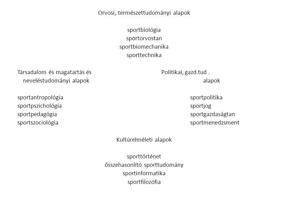 Orvosi, természettudományi alapok sportbiológia sportorvostan sportbiomechanika sporttechnika Társadalom és magatartás és Politikai, gazd.tud.