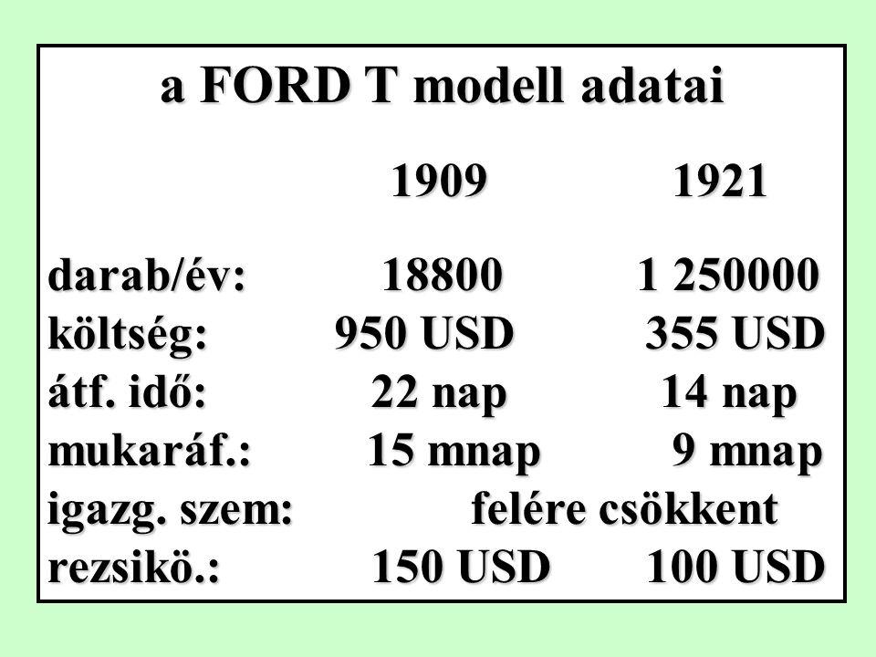 a FORD T modell adatai 1909 1921 1909 1921 darab/év: 18800 1 250000 költség: 950 USD 355 USD átf.