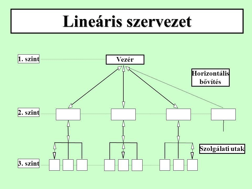 Lineáris szervezet Vezér 1. szint 2. szint 3. szint Horizontális bővítés Szolgálati utak