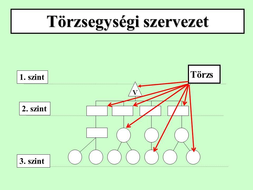 Törzsegységi szervezet V Törzs 3. szint 1. szint 2. szint