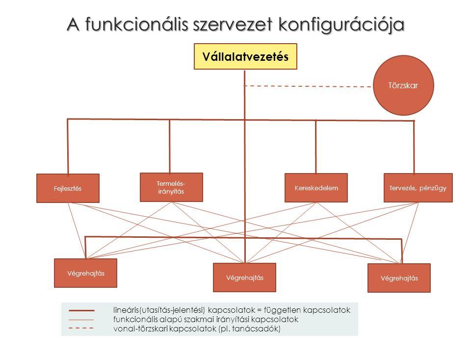 A funkcionális szervezet konfigurációja Tervezés, pénzügy Vállalatvezetés Kereskedelem Fejlesztés Végrehajtás Termelés- irányítás Végrehajtás Törzskar lineáris(utasítás-jelentési) kapcsolatok = független kapcsolatok funkcionális alapú szakmai irányítási kapcsolatok vonal-törzskari kapcsolatok (pl.