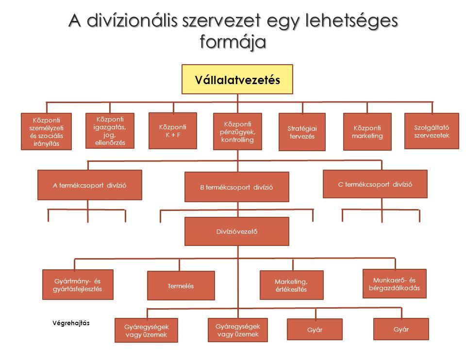 A divízionális szervezet egy lehetséges formája Központi személyzeti és szociális irányítás Központi igazgatás, jog, ellenőrzés Központi K + F Központ