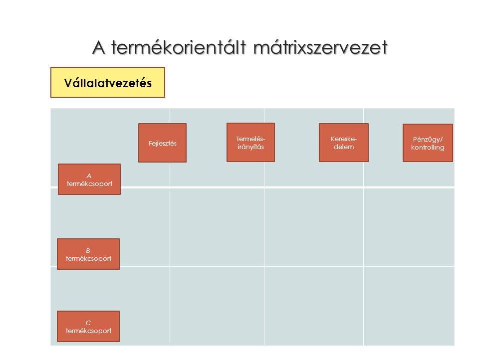 A termékorientált mátrixszervezet Pénzügy/ kontrolling Fejlesztés Kereske- delem Vállalatvezetés A termékcsoport B termékcsoport C termékcsoport Termelés- irányítás
