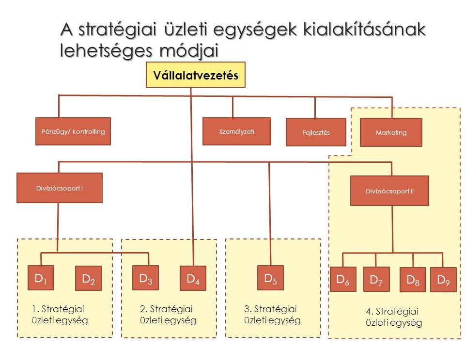 A stratégiai üzleti egységek kialakításának lehetséges módjai Pénzügy/ kontrolling Fejlesztés Marketing Vállalatvezetés Divíziócsoport I Személyzeti D