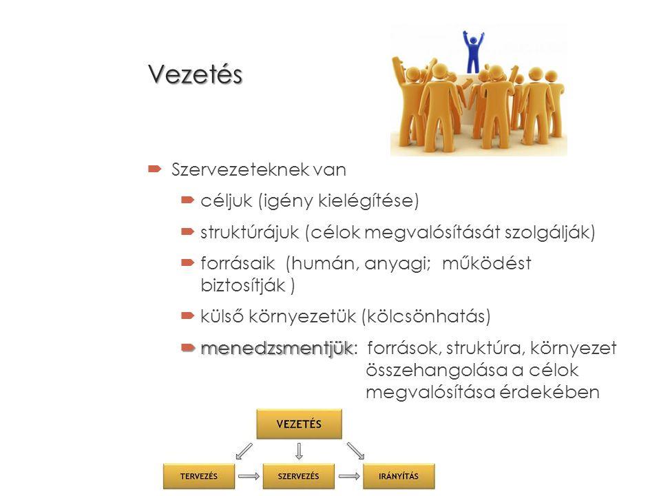 Vezetés  Szervezeteknek van  céljuk (igény kielégítése)  struktúrájuk (célok megvalósítását szolgálják)  forrásaik (humán, anyagi; működést biztosítják )  külső környezetük (kölcsönhatás)  menedzsmentjük  menedzsmentjük: források, struktúra, környezet összehangolása a célok megvalósítása érdekében