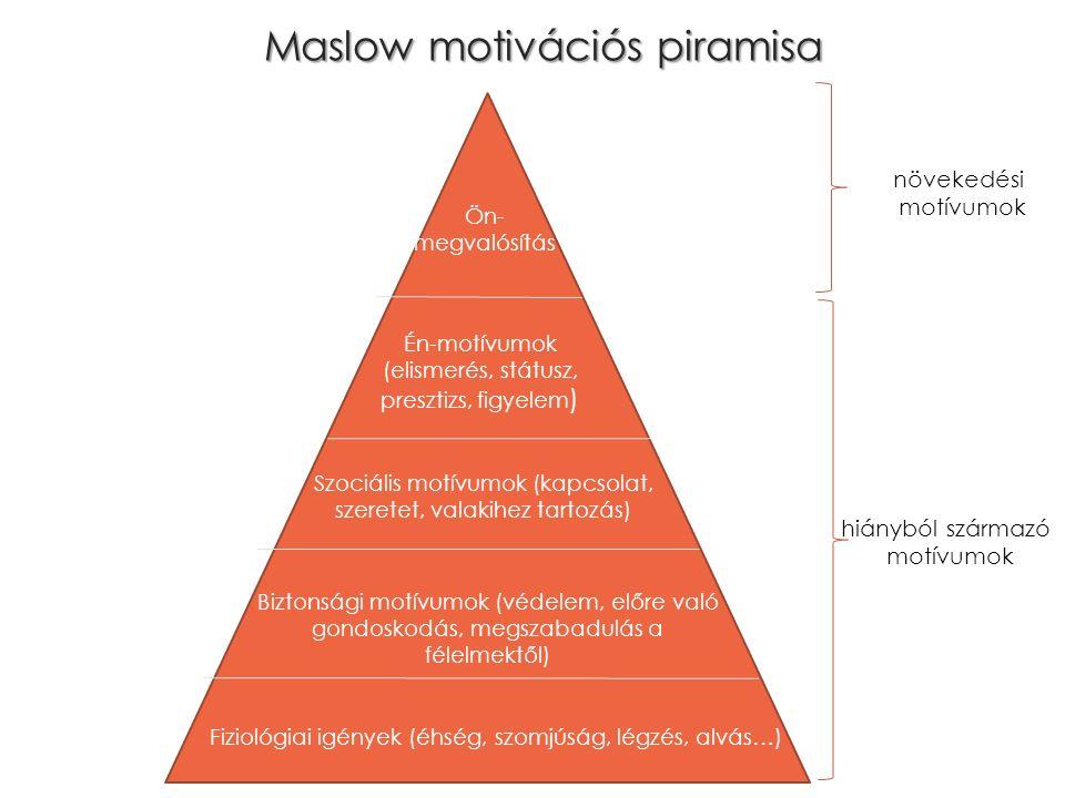 Maslow motivációs piramisa Ön- megvalósítás Én-motívumok (elismerés, státusz, presztizs, figyelem ) Szociális motívumok (kapcsolat, szeretet, valakihez tartozás) Biztonsági motívumok (védelem, előre való gondoskodás, megszabadulás a félelmektől) Fiziológiai igények (éhség, szomjúság, légzés, alvás…) növekedési motívumok hiányból származó motívumok