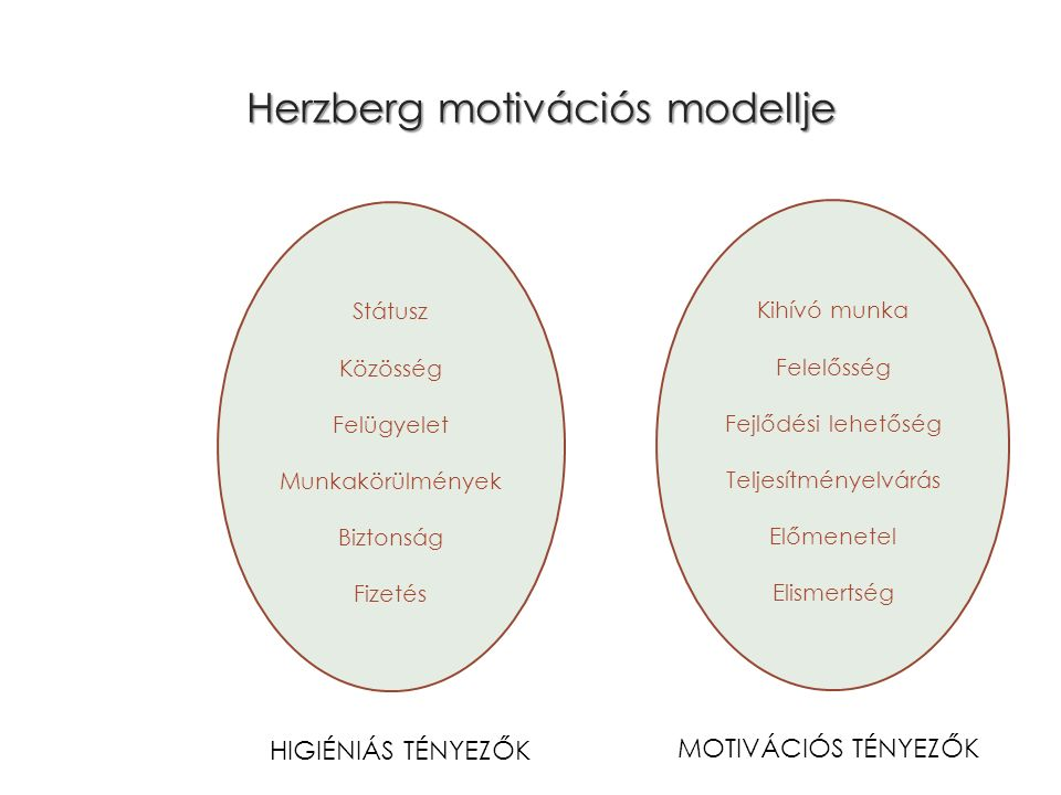 Herzberg motivációs modellje Státusz Közösség Felügyelet Munkakörülmények Biztonság Fizetés Kihívó munka Felelősség Fejlődési lehetőség Teljesítményelvárás Előmenetel Elismertség HIGIÉNIÁS TÉNYEZŐK MOTIVÁCIÓS TÉNYEZŐK