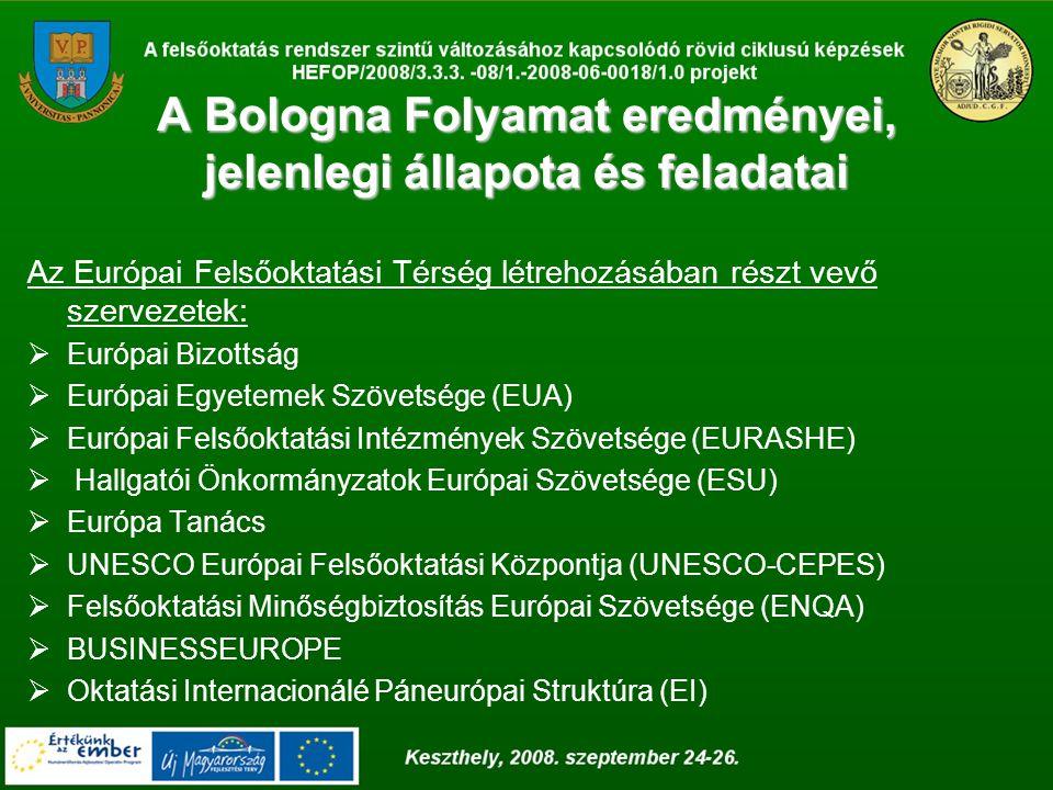 A Bologna Folyamat eredményei, jelenlegi állapota és feladatai Az Európai Felsőoktatási Térség létrehozásában részt vevő szervezetek:  Európai Bizottság  Európai Egyetemek Szövetsége (EUA)  Európai Felsőoktatási Intézmények Szövetsége (EURASHE)  Hallgatói Önkormányzatok Európai Szövetsége (ESU)  Európa Tanács  UNESCO Európai Felsőoktatási Központja (UNESCO-CEPES)  Felsőoktatási Minőségbiztosítás Európai Szövetsége (ENQA)  BUSINESSEUROPE  Oktatási Internacionálé Páneurópai Struktúra (EI)