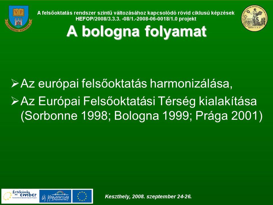 A bologna folyamat  Az európai felsőoktatás harmonizálása,  Az Európai Felsőoktatási Térség kialakítása (Sorbonne 1998; Bologna 1999; Prága 2001)