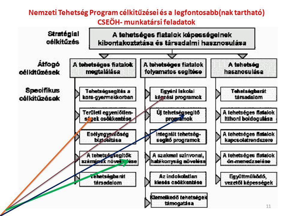 Nemzeti Tehetség Program célkitűzései és a legfontosabb(nak tartható) CSEÖH- munkatársi feladatok 11