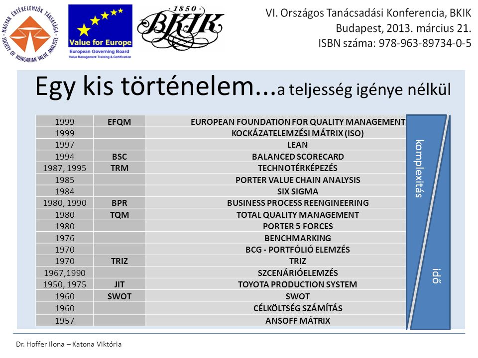 1999EFQMEUROPEAN FOUNDATION FOR QUALITY MANAGEMENT 1999KOCKÁZATELEMZÉSI MÁTRIX (ISO) 1997LEAN 1994BSCBALANCED SCORECARD 1987, 1995TRMTECHNOTÉRKÉPEZÉS 1985PORTER VALUE CHAIN ANALYSIS 1984SIX SIGMA 1980, 1990BPRBUSINESS PROCESS REENGINEERING 1980TQMTOTAL QUALITY MANAGEMENT 1980PORTER 5 FORCES 1976BENCHMARKING 1970BCG - PORTFÓLIÓ ELEMZÉS 1970TRIZ 1967,1990SZCENÁRIÓELEMZÉS 1950, 1975JITTOYOTA PRODUCTION SYSTEM 1960SWOT 1960CÉLKÖLTSÉG SZÁMÍTÁS 1957ANSOFF MÁTRIX Egy kis történelem...