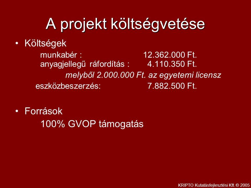 A projekt költségvetése Költségek munkabér : 12.362.000 Ft.