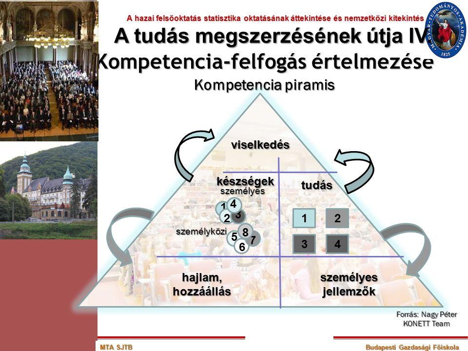 Kompetencia piramis viselkedés készségek tudás hajlam,hozzáállásszemélyesjellemzők 12 43 személyes 1 2 3 4 személyközi 5 6 7 8 Forrás: Nagy Péter KONE