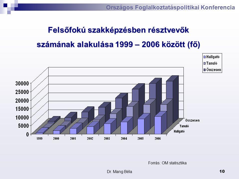 Dr. Mang Béla10 Országos Foglalkoztatáspolitikai Konferencia Forrás: OM statisztika Felsőfokú szakképzésben résztvevők számának alakulása 1999 – 2006