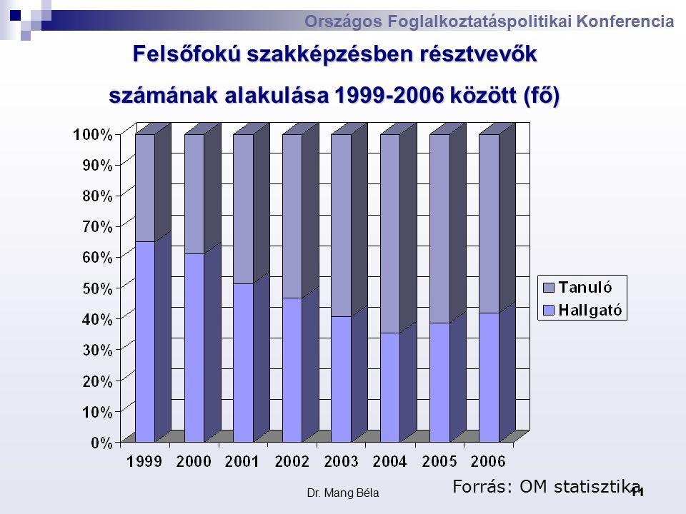 Dr. Mang Béla11 Országos Foglalkoztatáspolitikai Konferencia Forrás: OM statisztika Felsőfokú szakképzésben résztvevők számának alakulása 1999-2006 kö