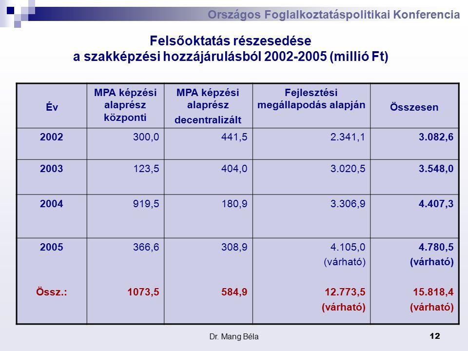 Dr. Mang Béla12 Országos Foglalkoztatáspolitikai Konferencia Felsőoktatás részesedése a szakképzési hozzájárulásból 2002-2005 (millió Ft) Év MPA képzé